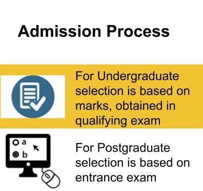 Admission Process-Bareilly College, Bareilly