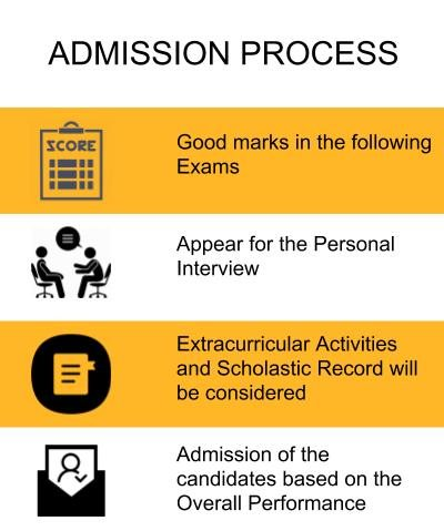 Admission Process - Alliance College of Law, Bangalore