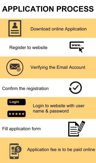 Application Process- JK Business School, Gurgaon