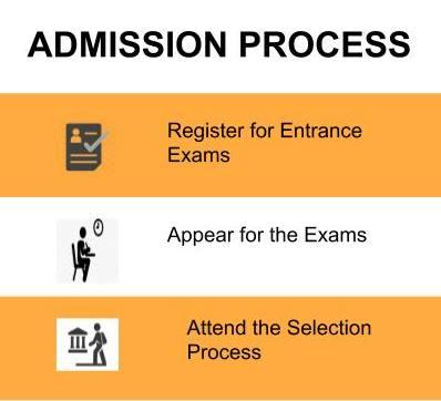 Admission Process - UPES, Dehradun