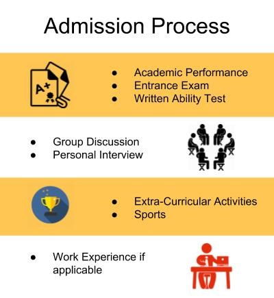 Admission Process-Thiagarajar School of Management, Madurai