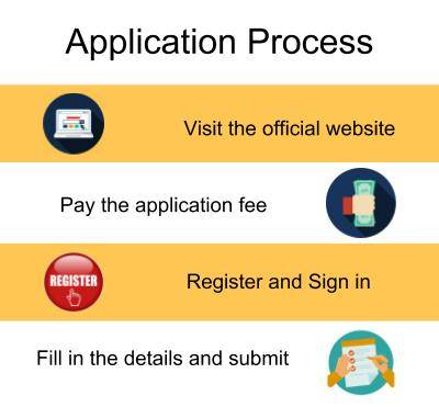Application Process-Great Lakes Institute of Management, Chennai