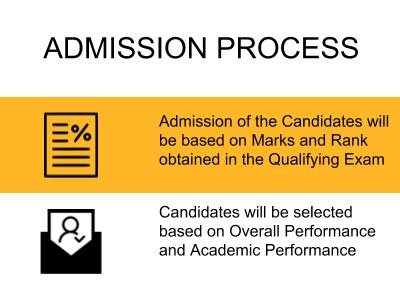 Admission Process - National Institute of Food Technology Entrepreneurship and Management, Sonepat