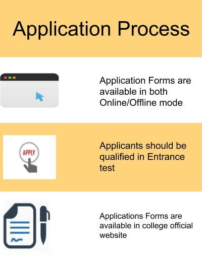 Application Process-St Wilfred's PG College, Jaipur
