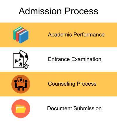 Admission Process-Ambition Institute of Technology, Varanasi