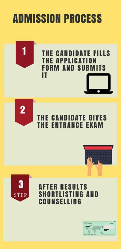 Admission Process- Solapur University, Solapur