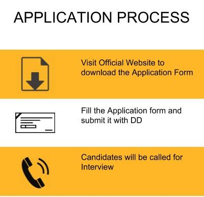 Application Process - KV Institute of Management and Informations Studies, Coimbatore