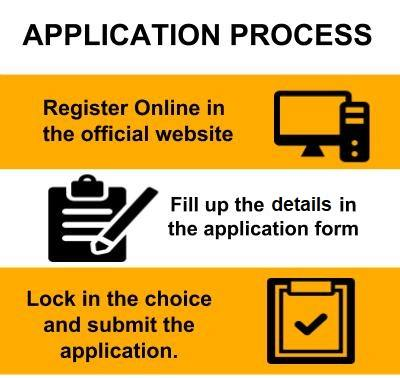 General Requirements for Undergraduate and Postgraduate Application Process #admission_year: