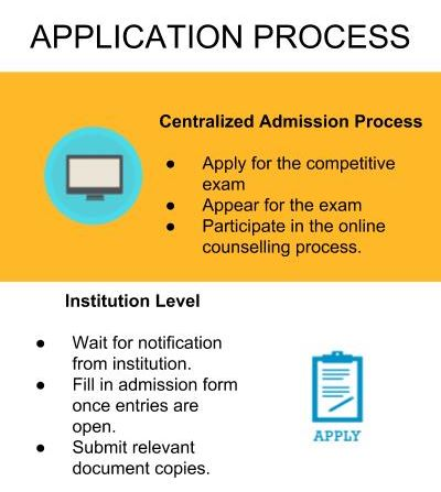 Application Process - Maharaj Vijayaram Gajapathi Raj College of Engineering, [MVGR]