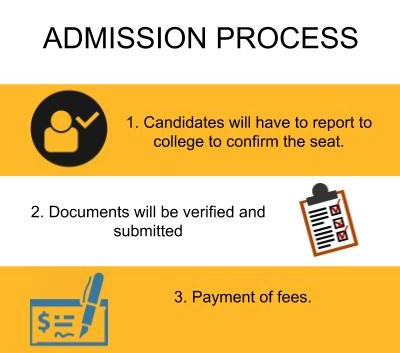Admission Process - National Institute of Technology, [NIT] Kurukshetra