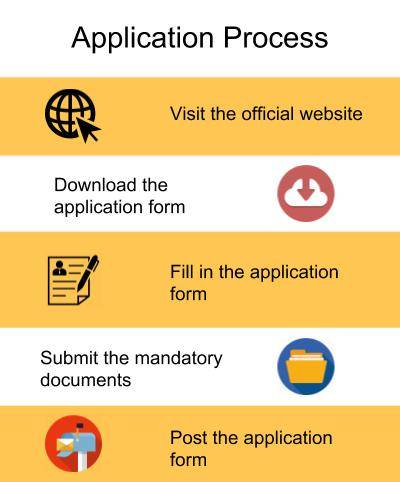 Application Process-RVS College of Arts and Science, Coimbatore