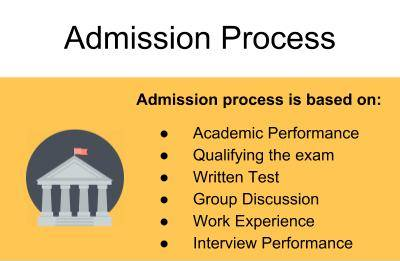 Admission Process-Great Lakes Institute of Management, Chennai