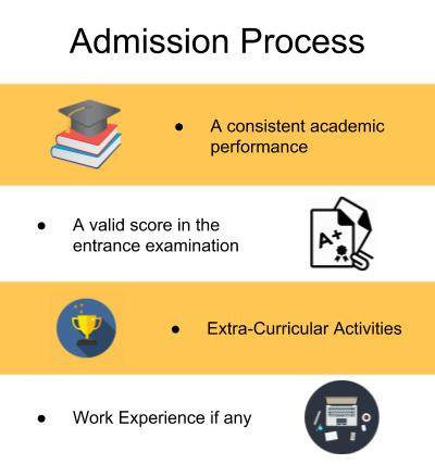 Admission Process-Institute for Financial Management & Research, Chennai