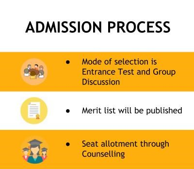 Admission Process - Heritage Institute of Hotel and Tourism, Agra