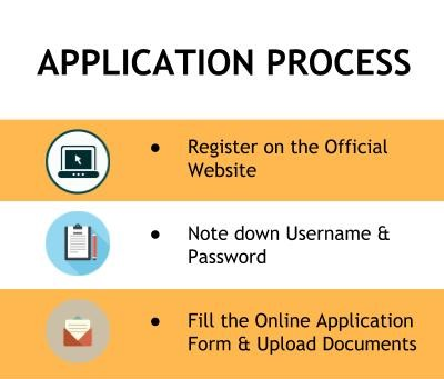Application Process - SIES Graduate School of Technology, Mumbai