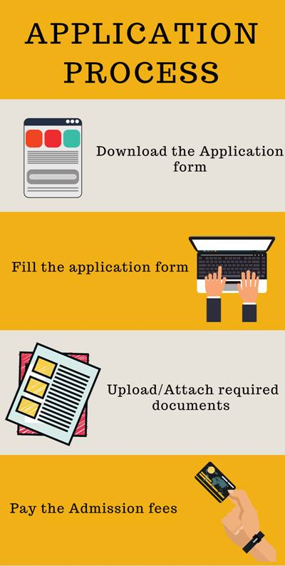 Application process - IIT Delhi,Delhi