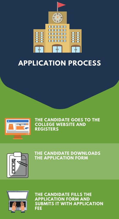 Application Process- Gangadhar Meher University, Sambalpur
