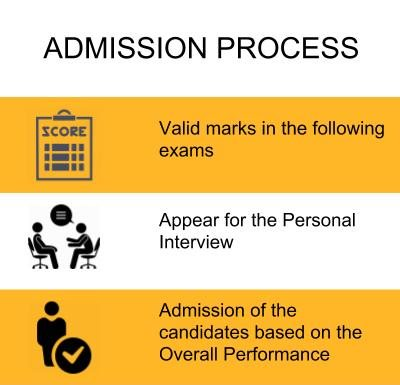 Admission Process - Alliance School of Business, Bangalore
