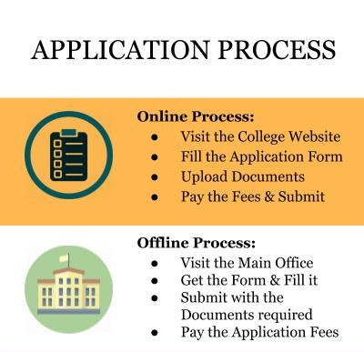 Application Process - Vogue Institute of Fashion Technology, Bangalore