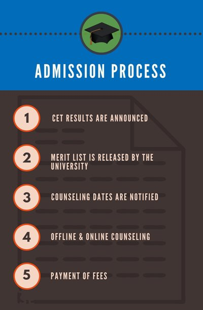 Admission process for Guru Gobind Singh Indraprastha University