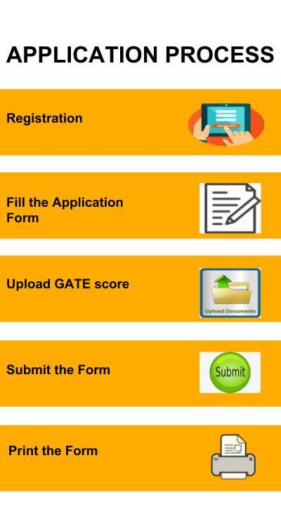 Application Process - NIT Rourkela