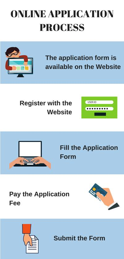Application process - IIT Delhi, Delhi