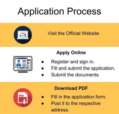 Application Process-Myra School of Business, Mysore