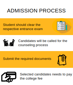 Admisison process-CMR Institute of Technology,Hyderabad