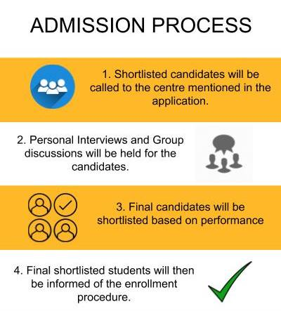 Calcutta Business School-Admission Process