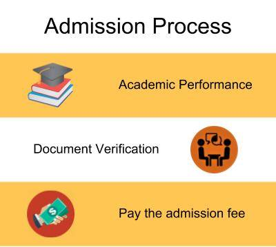 Admission Process-Jai Narain Vyas University, Jodhpur
