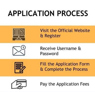 Application Process - Manipal Institute of Technology, Manipal University