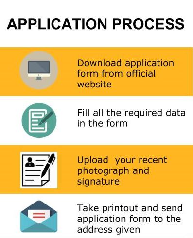 Application Process - Zakir Hussain College of Engineering and Technology, Aligarh