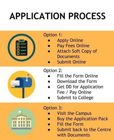 Application Process - Amity Global Business School, Chandigarh