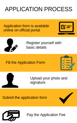 Application Process-Sikkim Manipal Institute of Technology, East Sikkim