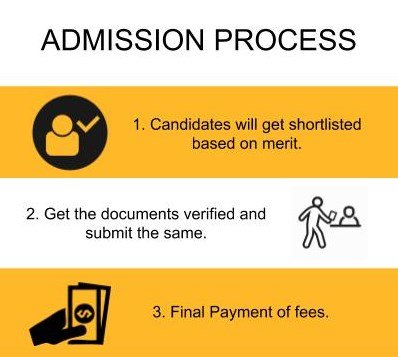 Admission Process - GN Khalsa College of Arts Science and Commerce, Mumbai