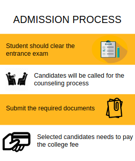 Admission process-PSIT College of Engineering,Kanpur