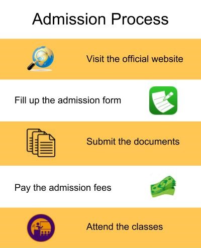 Admission Process-Truba College of Science & Technology, Bhopal