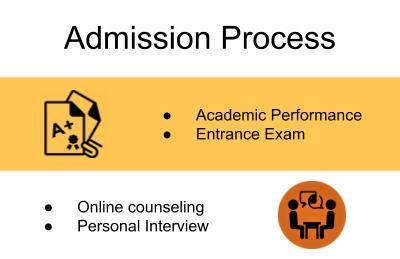 Admission Process-Prestige Institute of Management, Gwalior