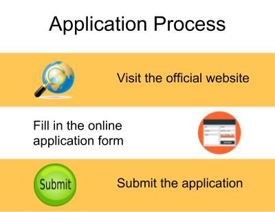 Application Process-DPG Institute of Technology and Management, Gurgaon