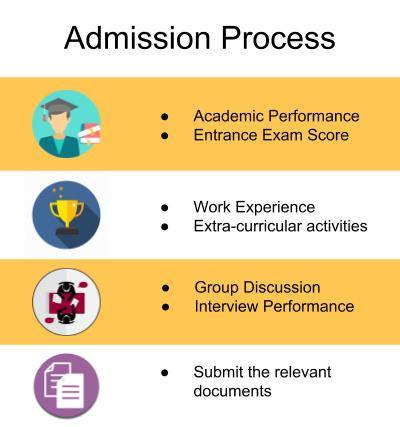 Admission Process-Indus Business Academy, Bangalore