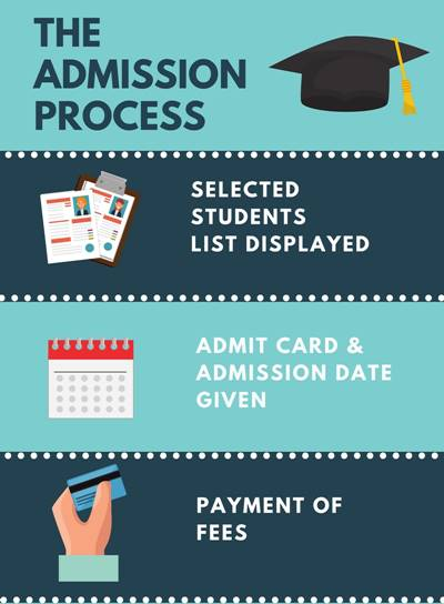 Admission Process - Madras Christian College, Chennai
