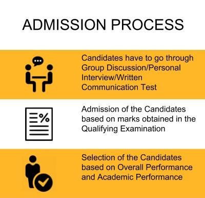 Admission Process - Lloyd Institute of Management and Technology, Noida