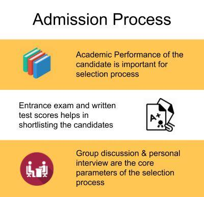 Admission Process-Symbiosis Centre for Management and HRD, Pune