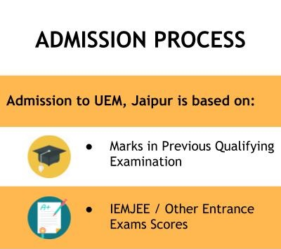 Admission Process - University of Engineering and Management, Jaipur