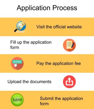 Application Process-The LNM Institute of Information Technology, Jaipur
