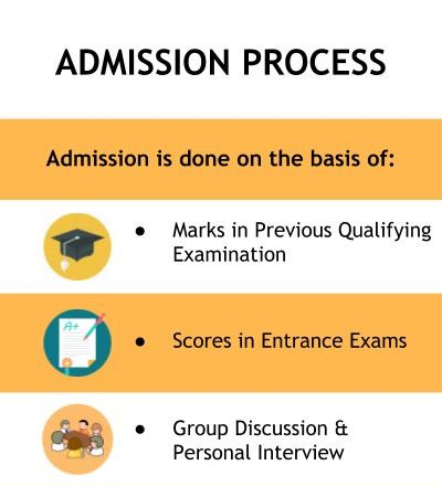 Admission Process - Manav Rachna International Institute of Research and Studies, Faridabad