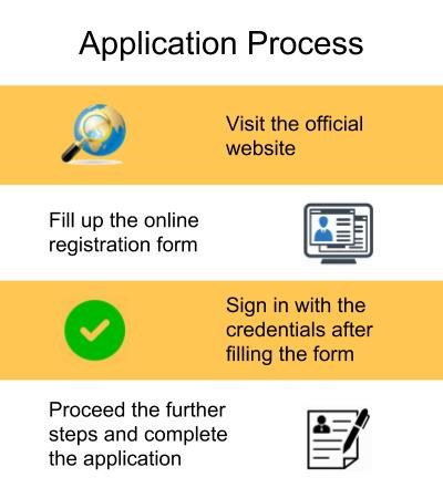 Application Process-RR Institute of Modern Technology, Lucknow