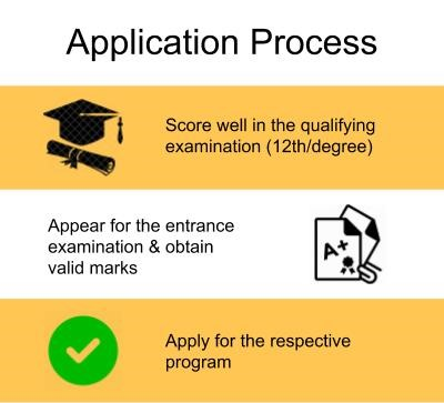 Application Process-Truba College of Science & Technology, Bhopal
