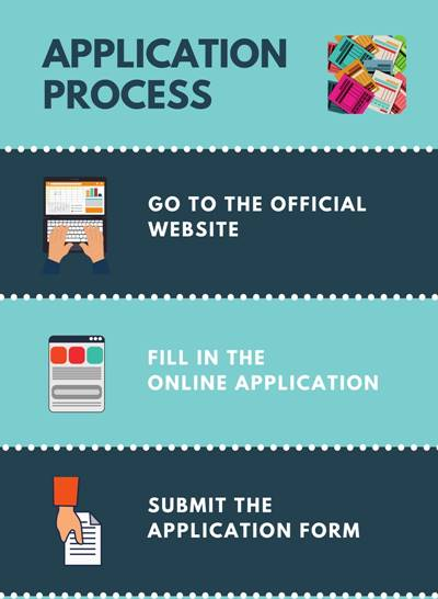 Application Process - Harcourt Butler Technological Institute, Kanpur