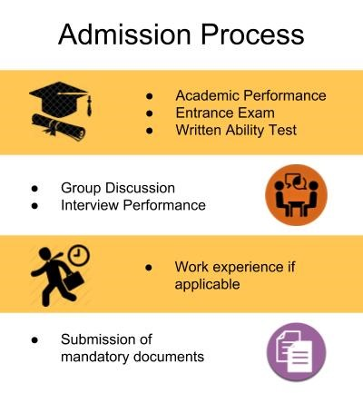 Admission Process-Symbiosis Institute of Business Management, Bengaluru